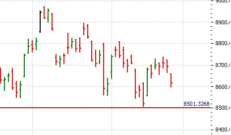 NIFTY SPOT VIEW-2ND NOVEMBER 2016 - Chart Trading